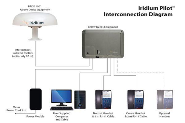 Спутниковый терминал Iridium Pilot